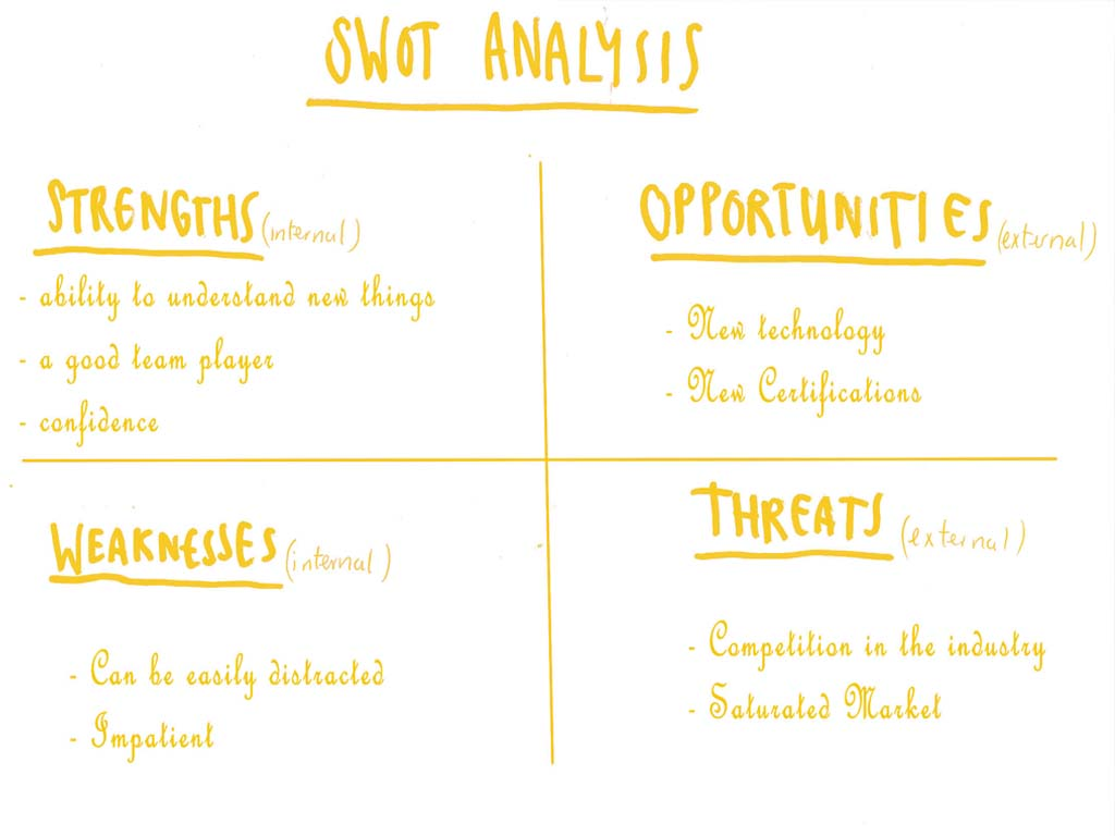 what is your greatest strength wenger watson inc swot stands for s strengths w weakness