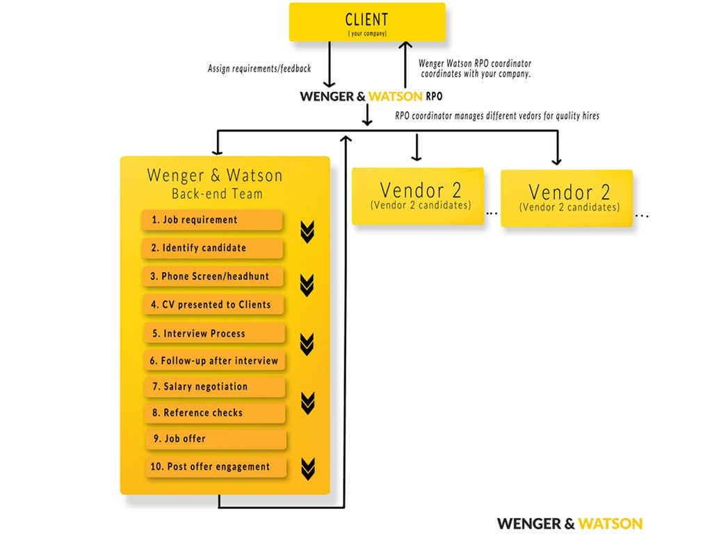 Wenger-Watson-RPO-services-flowchart2